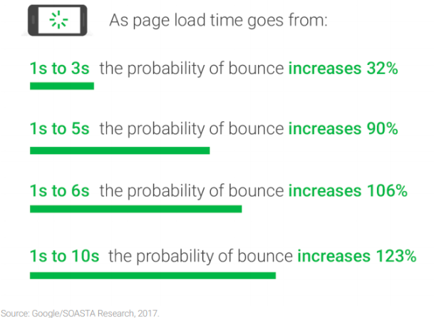Boost-page-speed-for-lower-bounce-rate