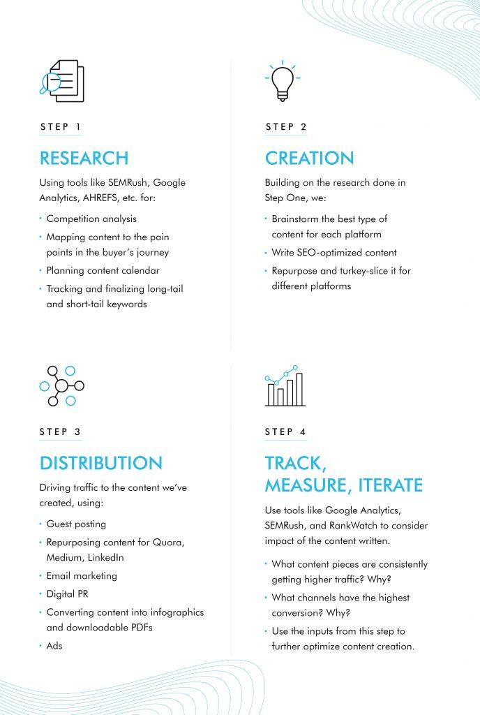 content-marketing-steps